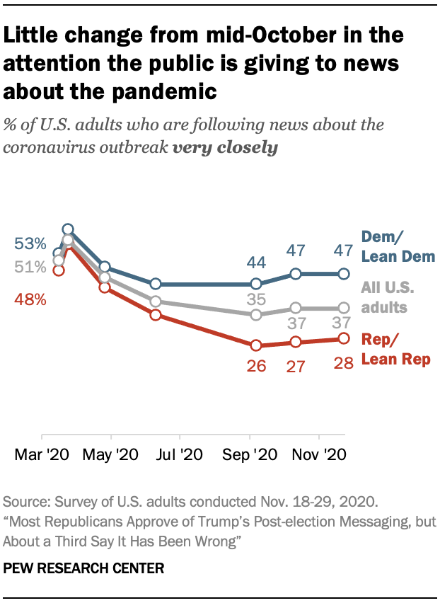 Little change from mid-October in the attention the public is giving to news about the pandemic