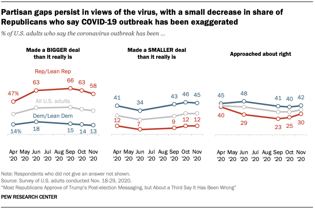 Partisan gaps persist in views of the virus, with a small decrease in share of Republicans who say COVID-19 outbreak has been exaggerated