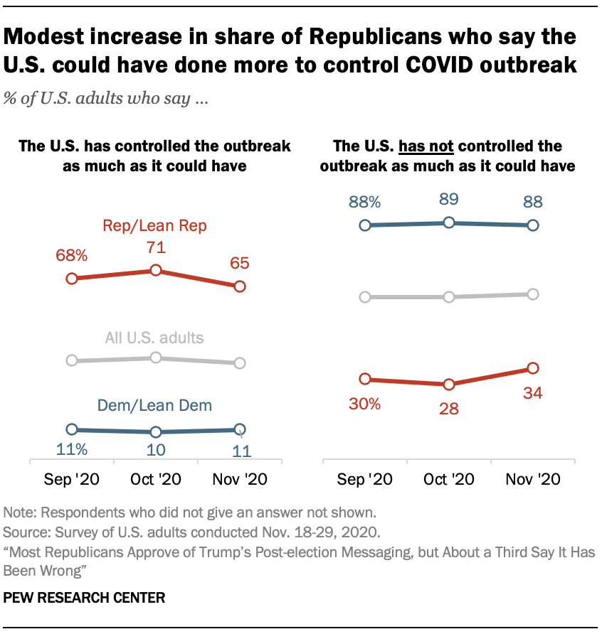 Modest increase in share of Republicans who say the U.S. could have done more to control COVID outbreak