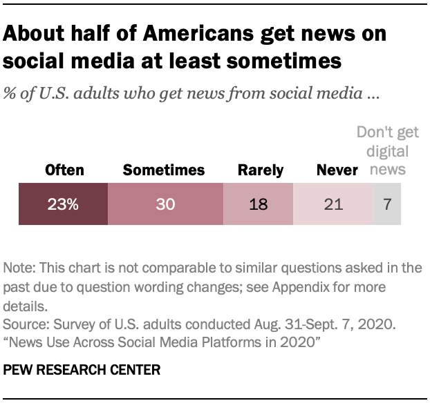About half of Americans get news on social media at least sometimes