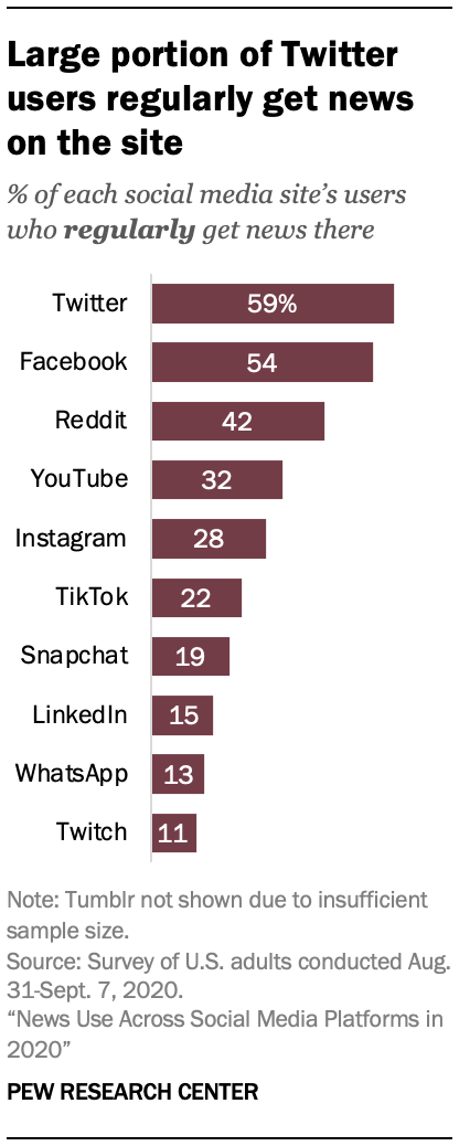 Large portion of Twitter users regularly get news on the site