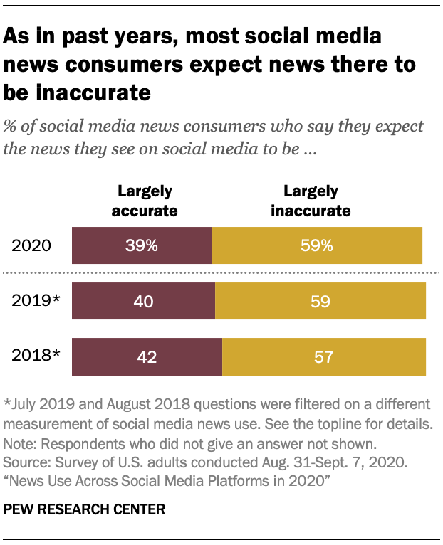 As in past years, most social media news consumers expect news there to be inaccurate