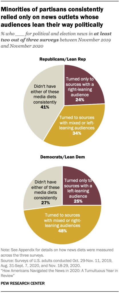 Chart shows minorities of partisans consistently relied only on news outlets whose audiences lean their way politically