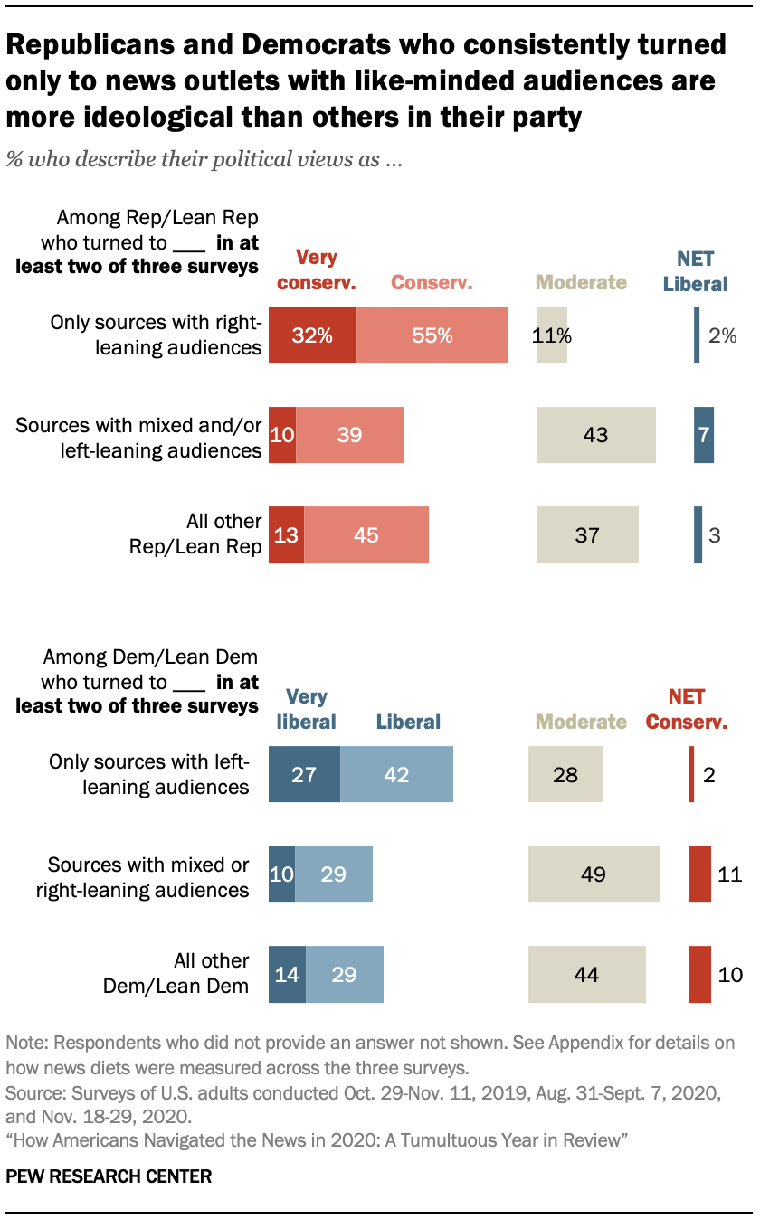 Chart shows Republicans and Democrats who consistently turned only to news outlets with like-minded audiences are more ideological than others in their party