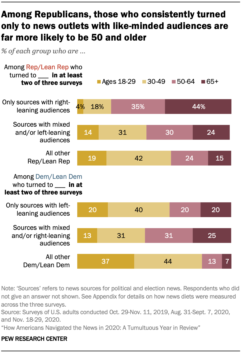 Among Republicans, those who consistently turned only to news outlets with like-minded audiences are far more likely to be 50 and older