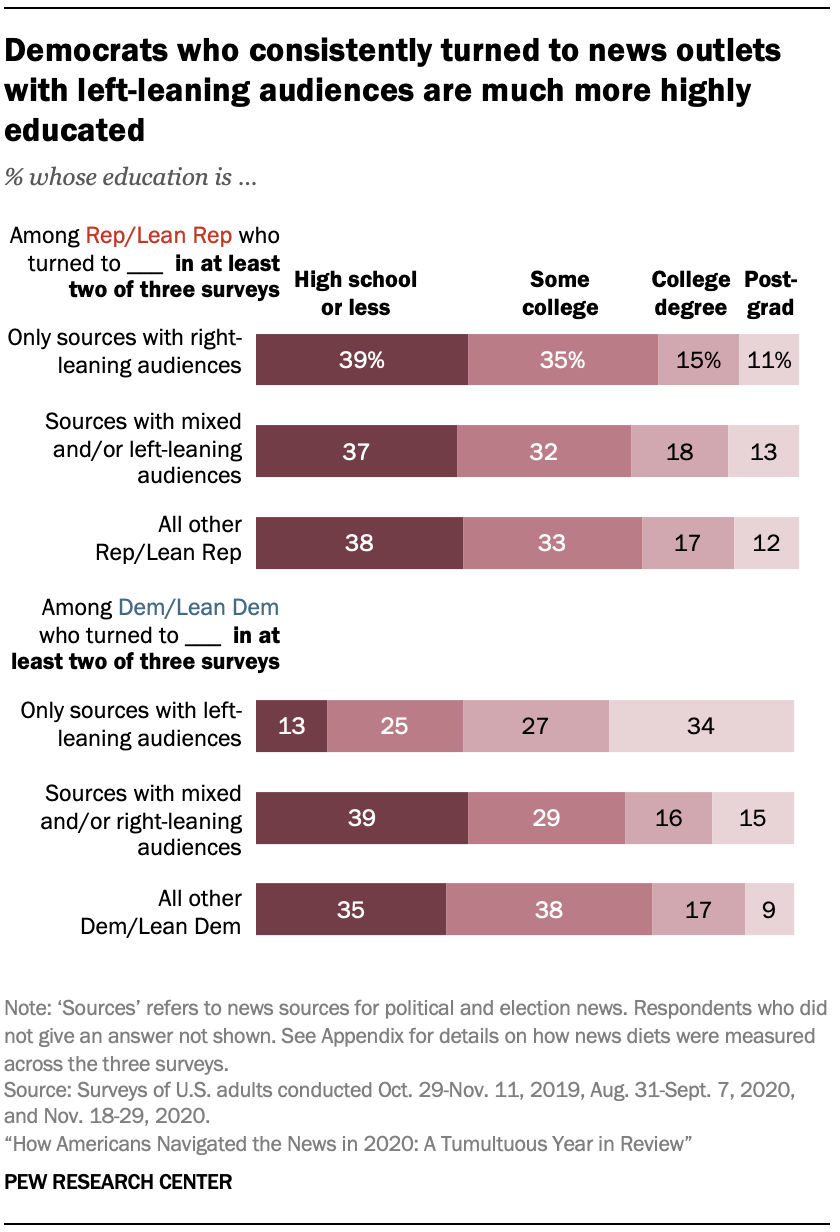 Chart shows Democrats who consistently turned to news outlets with left-leaning audiences are much more highly educated