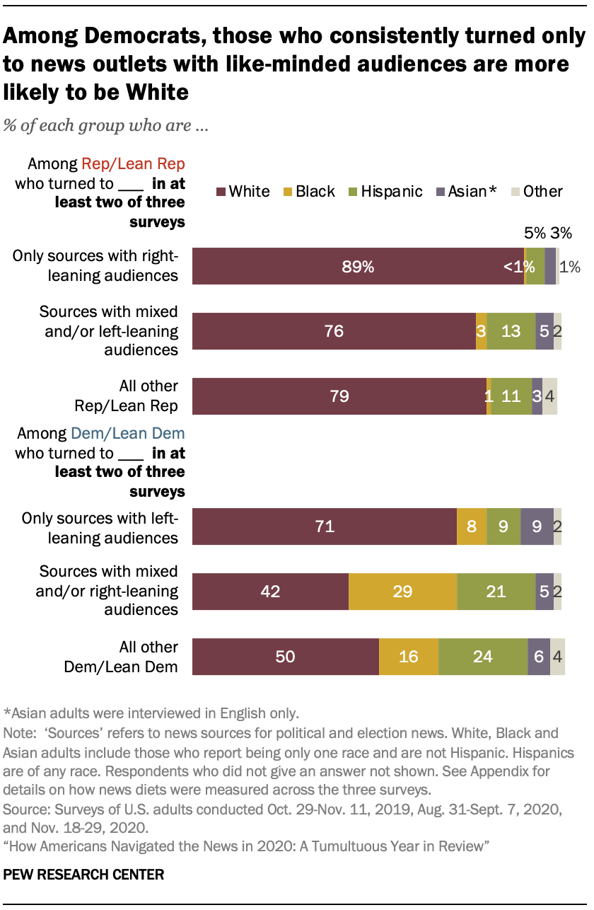 Chart shows among Democrats, those who consistently turned only to news outlets with like-minded audiences are more likely to be White
