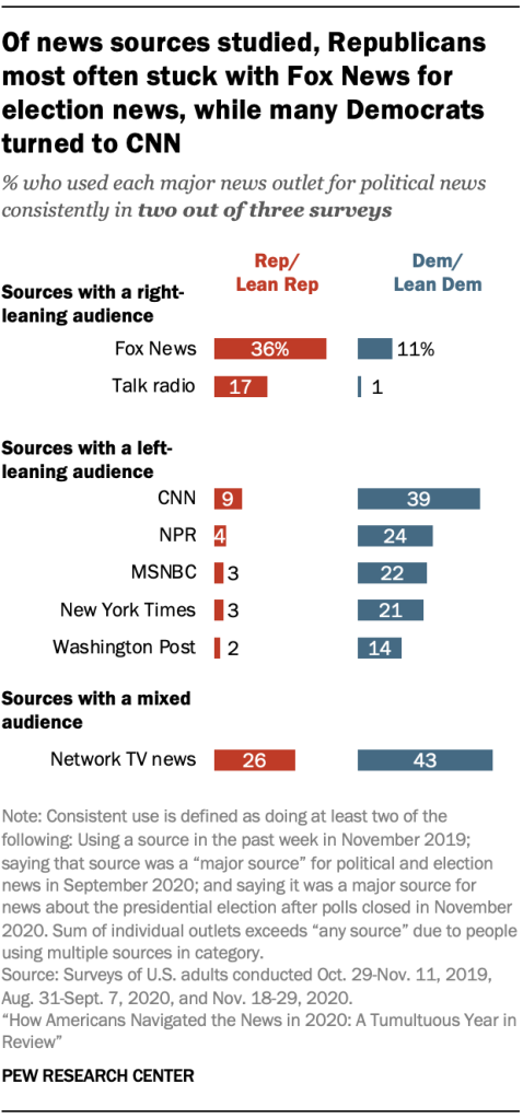Chart shows of news sources studied, Republicans most often stuck with Fox News for election news, while many Democrats turned to CNN