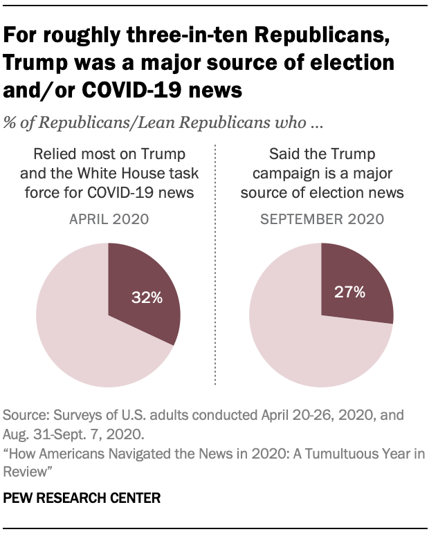Chart shows for roughly three-in-ten Republicans, Trump was a major source of election and/or COVID-19 news