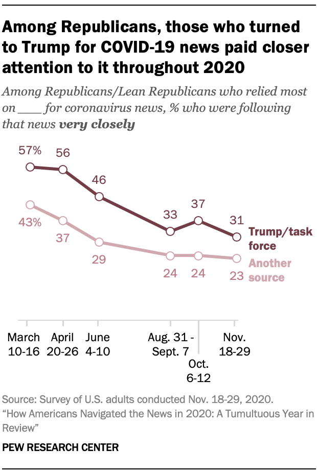 Chart shows among Republicans, those who turned to Trump for COVID-19 news paid closer attention to it throughout 2020