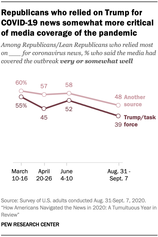 Chart shows Republicans who relied on Trump for COVID-19 news somewhat more critical of media coverage of the pandemic