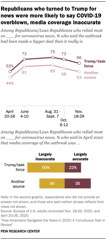 Chart shows Republicans who turned to Trump for news were more likely to say COVID-19 overblown, media coverage inaccurate