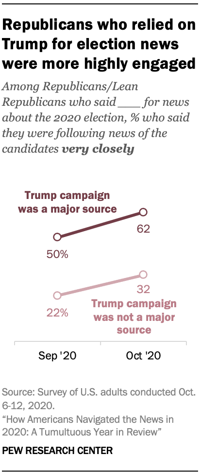 Chart shows Republicans who relied on Trump for election news were more highly engaged