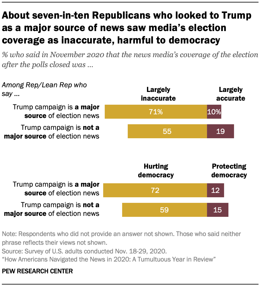 Chart shows about seven-in-ten Republicans who looked to Trump as a major source of news saw media's election coverage as inaccurate, harmful to democracy