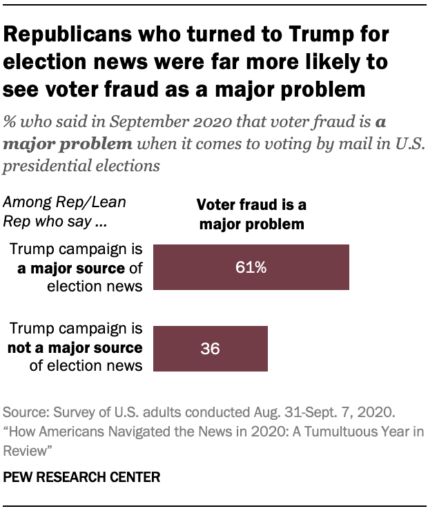Chart shows Republicans who turned to Trump for election news were far more likely to see voter fraud as a major problem
