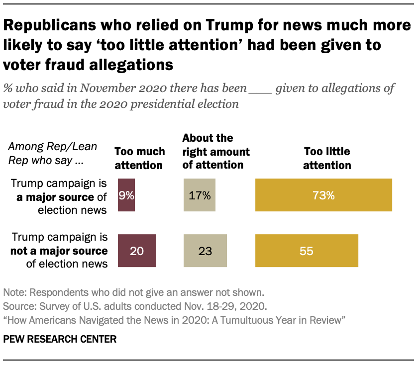 Chart shows Republicans who relied on Trump for news much more likely to say 'too little attention' had been given to voter fraud allegations