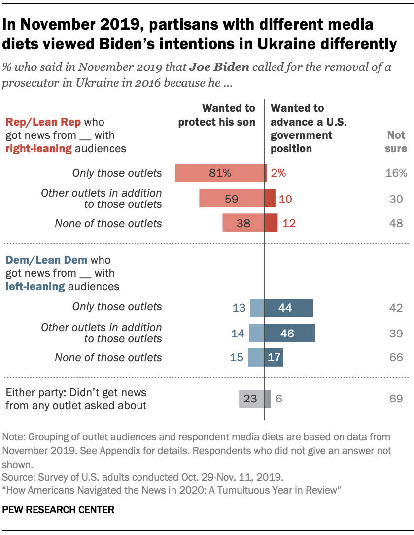 In November 2019, partisans with different media diets viewed Biden's intentions in Ukraine differently