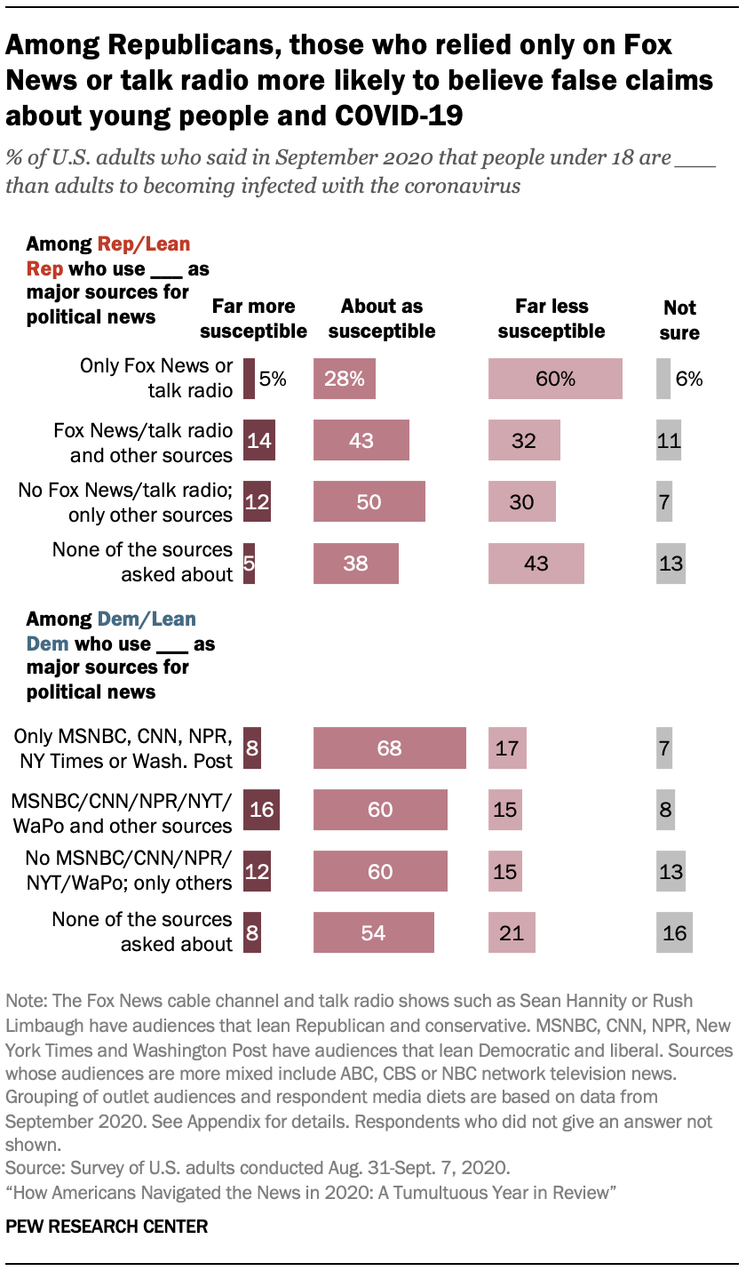 Among Republicans, those who relied only on Fox News or talk radio more likely to believe false claims about young people and COVID-19
