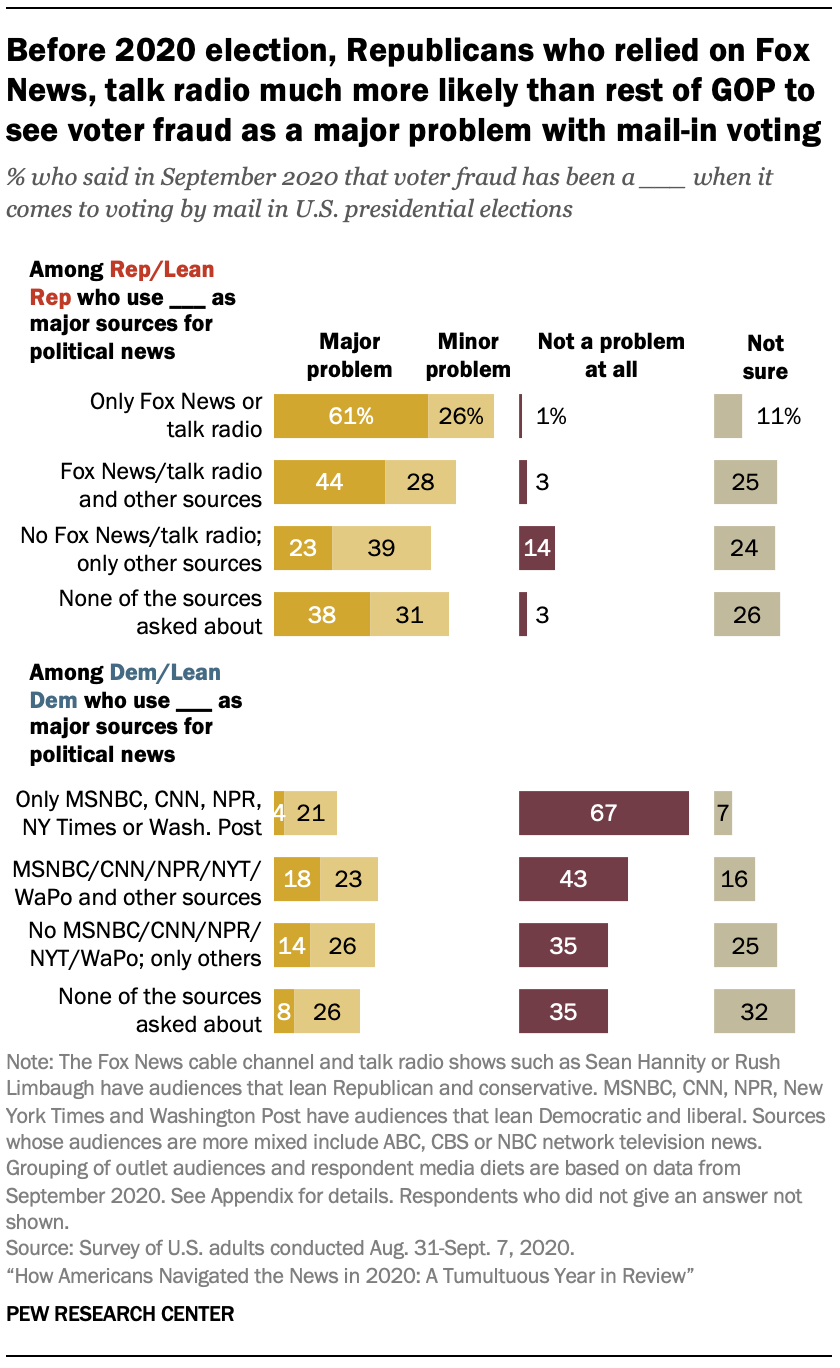 Before 2020 election, Republicans who relied on Fox News, talk radio much more likely than rest of GOP to see voter fraud as a major problem with mail-in voting