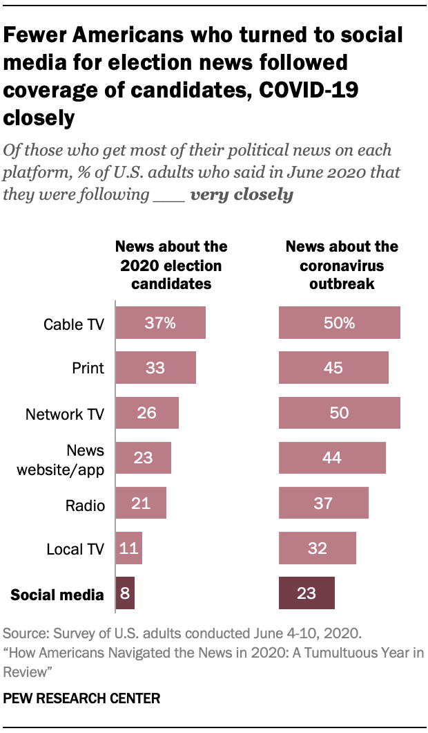 Fewer Americans who turned to social media for election news followed coverage of candidates, COVID-19 closely