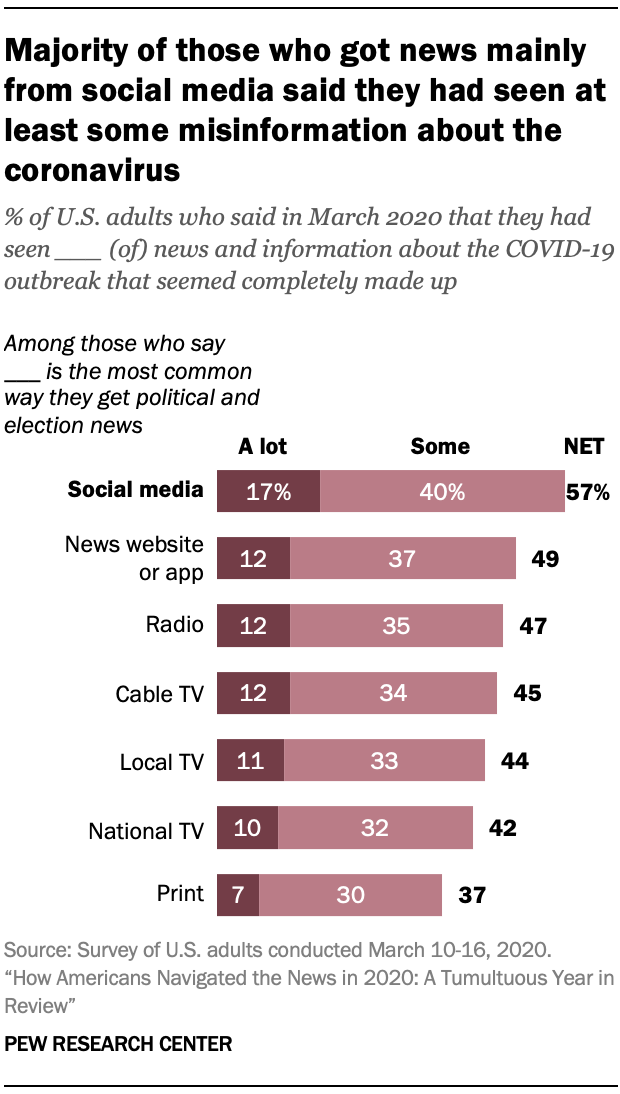 Majority of those who got news mainly from social media said they had seen at least some misinformation about the coronavirus