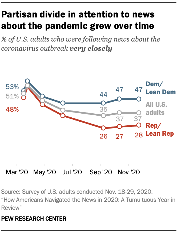 Partisan divide in attention to news about the pandemic grew over time