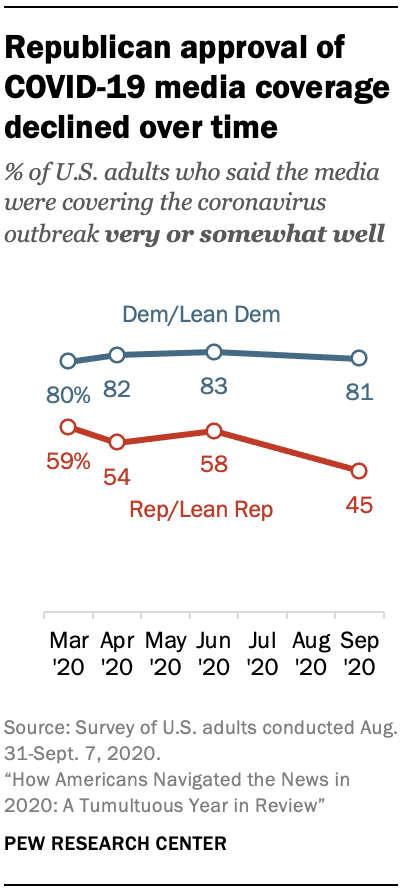 Republican approval of COVID-19 media coverage declined over time