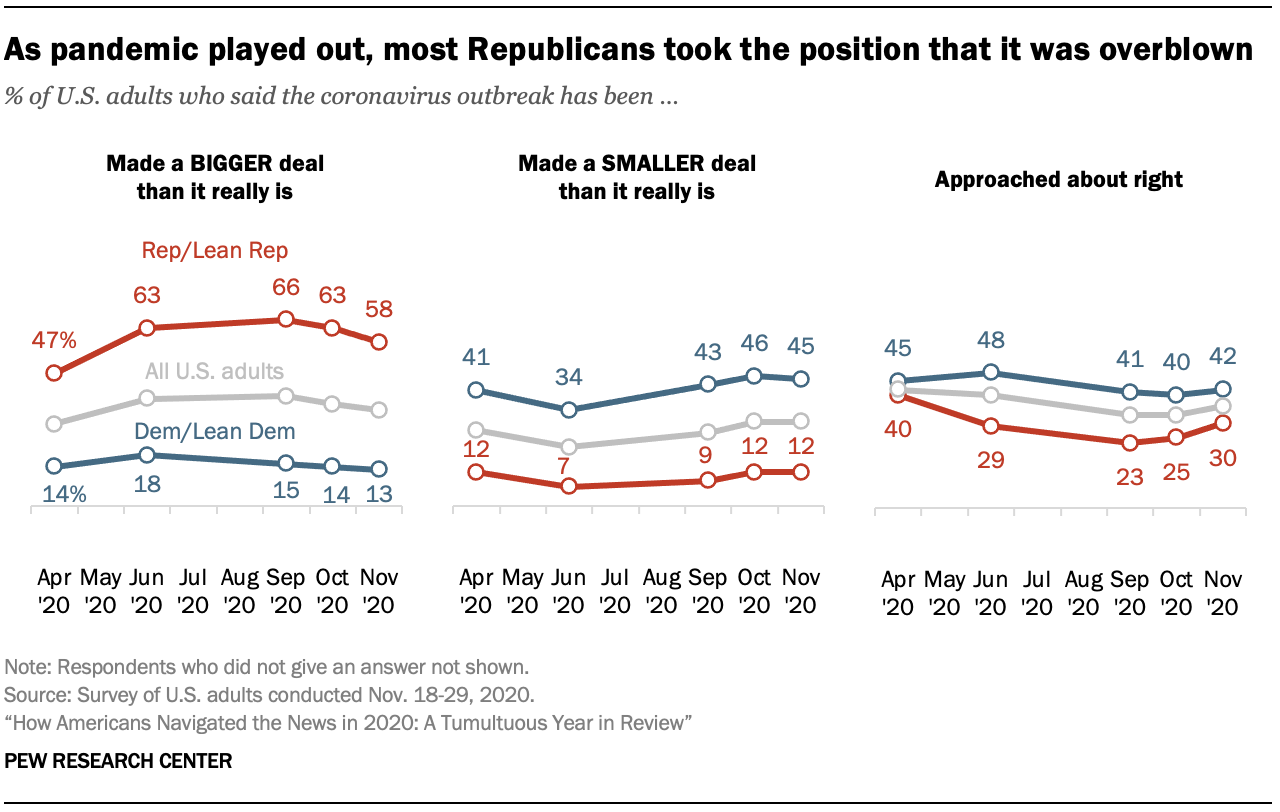 As pandemic played out, most Republicans took the position that it was overblown
