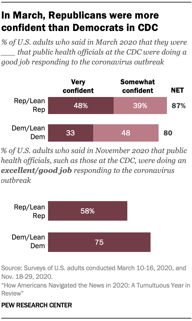 In March, Republicans were more confident than Democrats in CDC