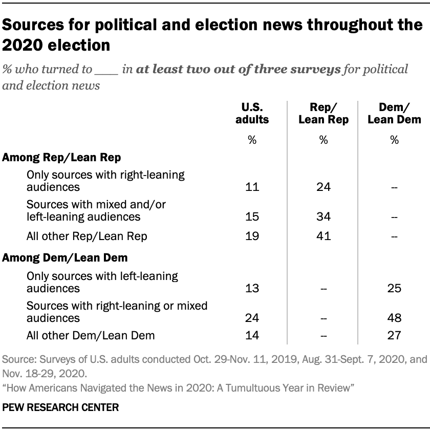 Sources for political and election news throughout the 2020 election