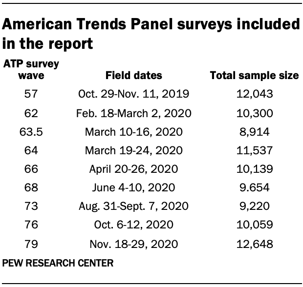 American Trends Panel surveys included in the report