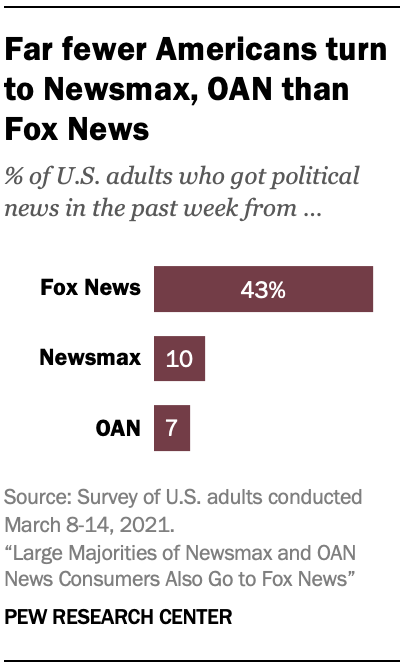 Far fewer Americans turn to Newsmax, OAN than Fox News
