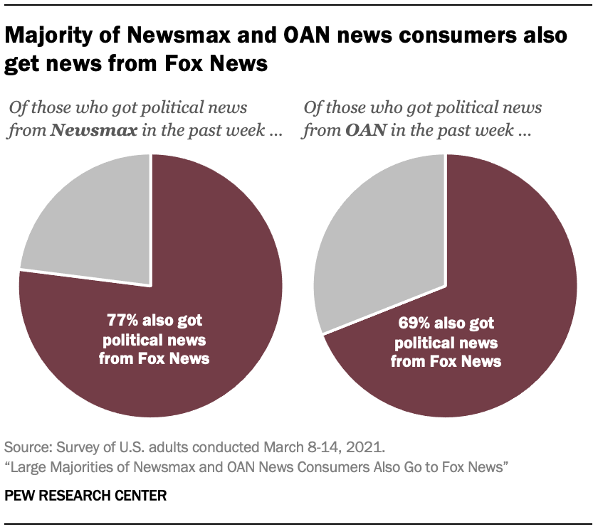 Majority of Newsmax and OAN news consumers also get news from Fox News