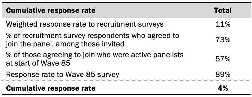 Cumulative response rate
