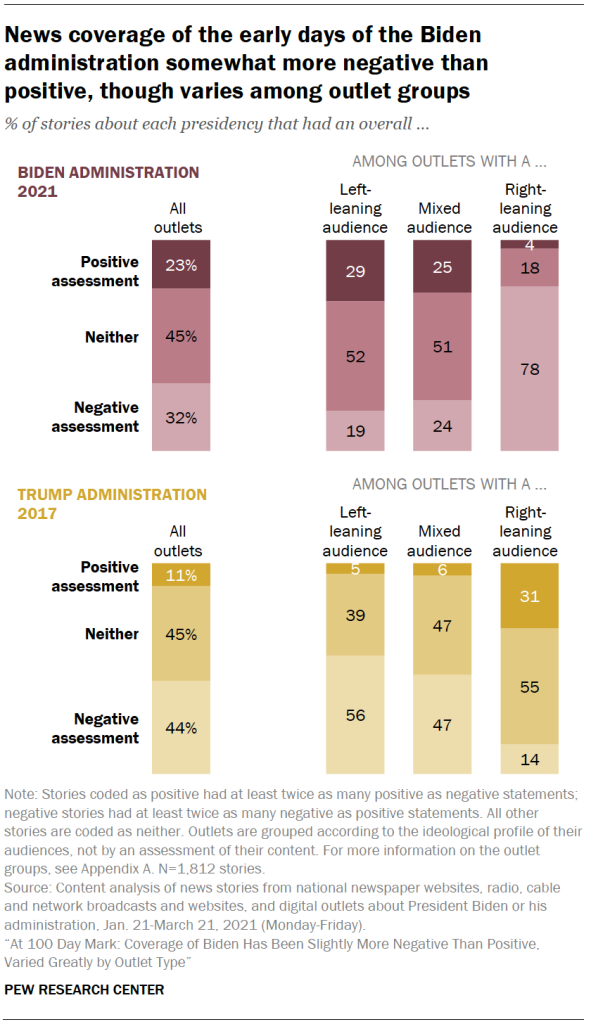 News coverage of the early days of the Biden administration somewhat more negative than positive, though varies among outlet groups