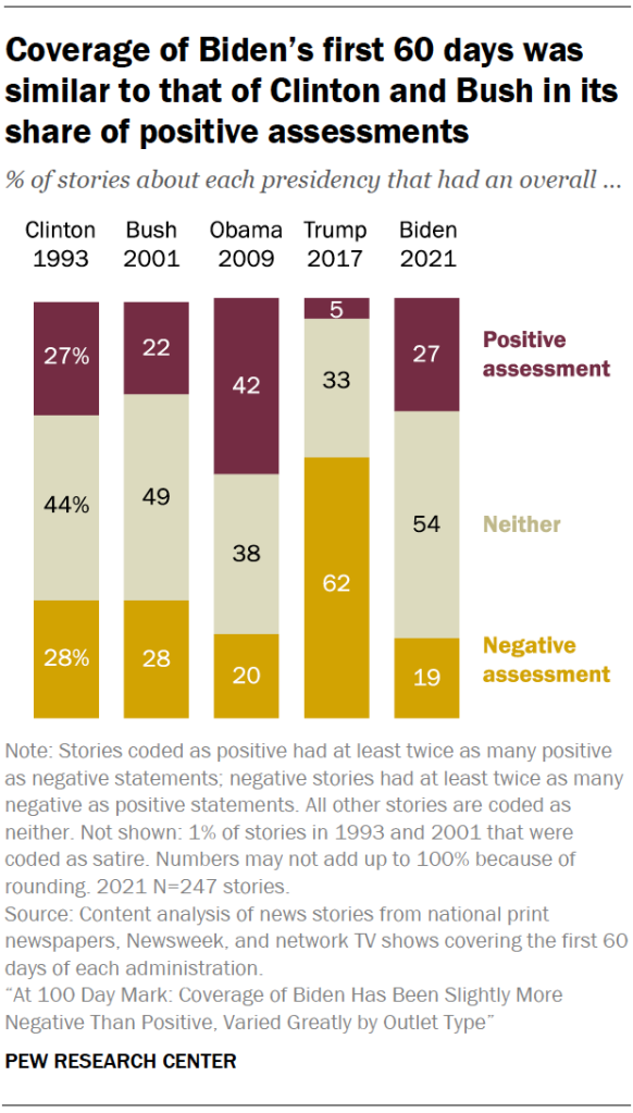 Coverage of Biden's first 60 days was similar to that of Clinton and Bush in its share of positive assessments