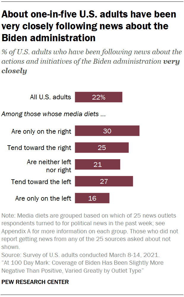 About one-in-five U.S. adults have been very closely following news about the Biden administration