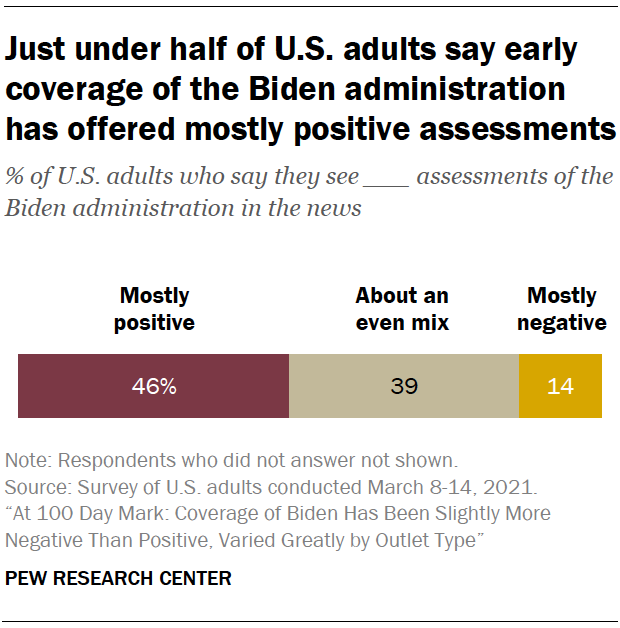 Just under half of U.S. adults say early coverage of the Biden administration has offered mostly positive assessments