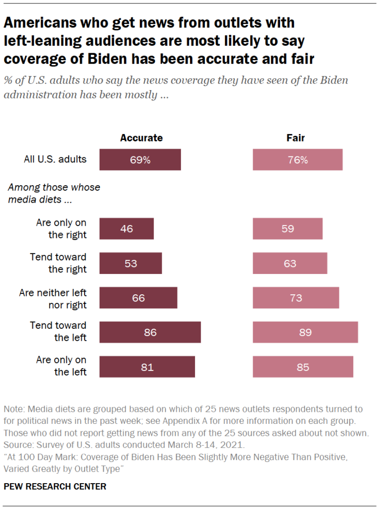 Americans who get news from outlets with left-leaning audiences are most likely to say coverage of Biden has been accurate and fair