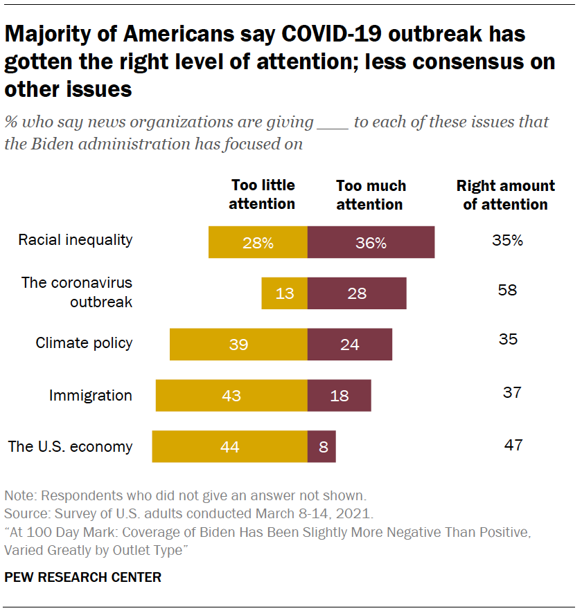 Majority of Americans say COVID-19 outbreak has gotten the right level of attention; less consensus on other issues