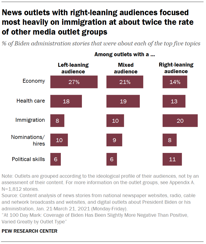 News outlets with right-leaning audiences focused most heavily on immigration at about twice the rate of other media outlet groups