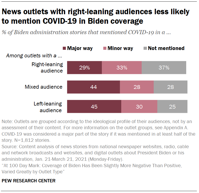 News outlets with right-leaning audiences less likely to mention COVID-19 in Biden coverage