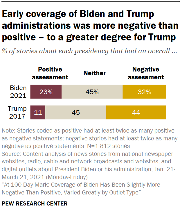 Early coverage of Biden and Trump administrations was more negative than positive – to a greater degree for Trump