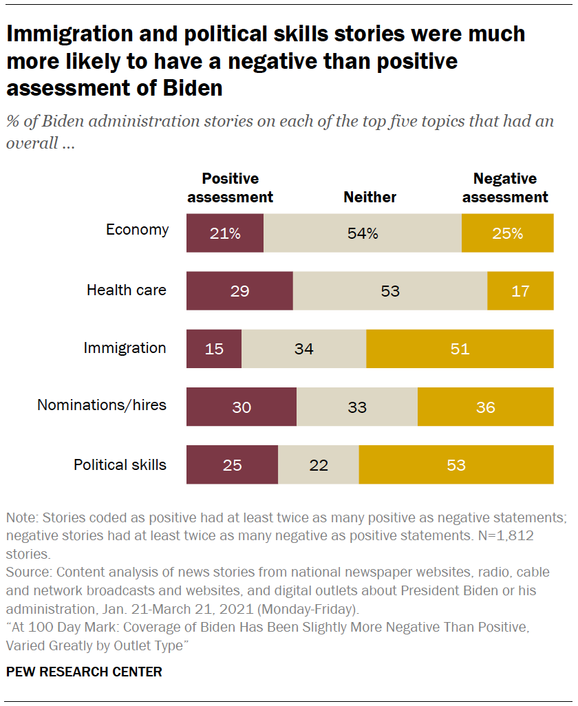 Immigration and political skills stories were much more likely to have a negative than positive assessment of Biden