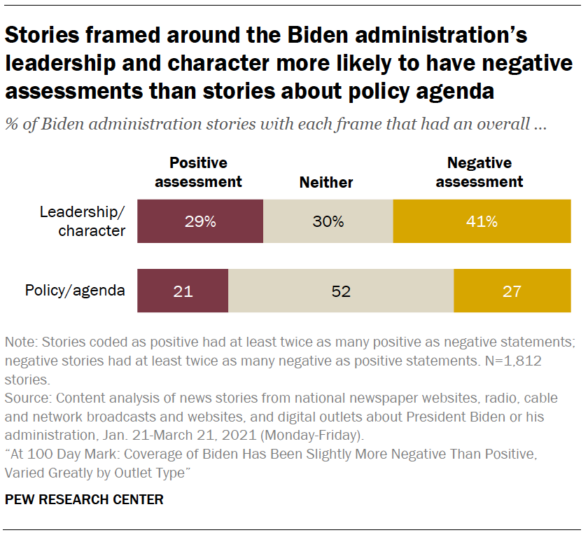 Stories framed around the Biden administration's leadership and character more likely to have negative assessments than stories about policy agenda