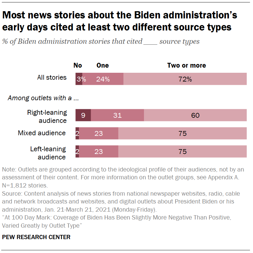 Most news stories about the Biden administration's early days cited at least two different source types
