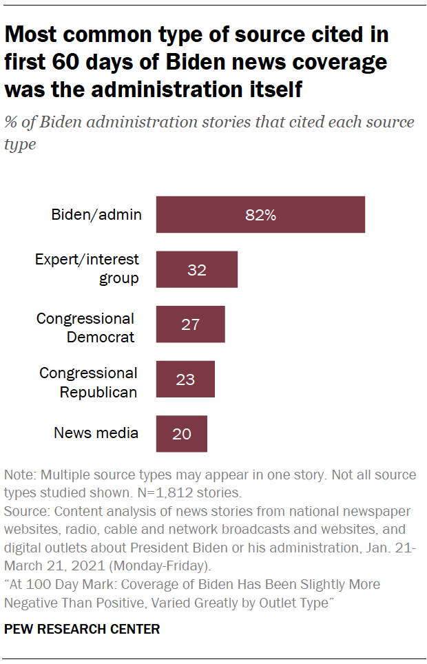 Most common type of source cited in first 60 days of Biden news coverage was the administration itself