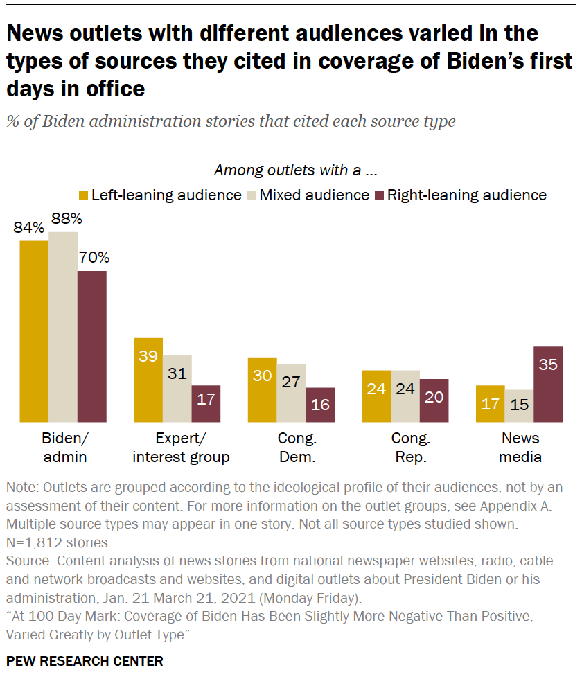 News outlets with different audiences varied in the types of sources they cited in coverage of Biden's first days in office