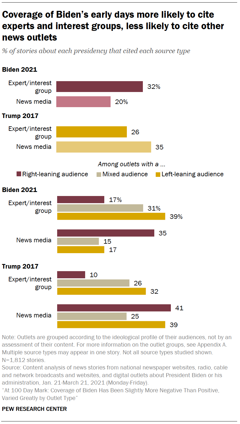 Coverage of Biden's early days more likely to cite experts and interest groups, less likely to cite other news outlets