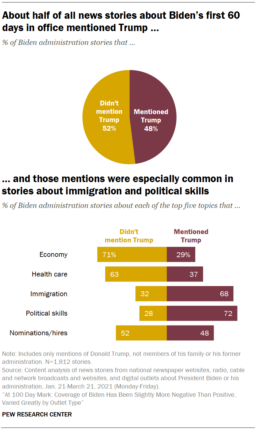 About half of all news stories about Biden's first 60 days in office mentioned Trump … and those mentions were especially common in stories about immigration and political skills